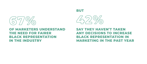 Stat: 67% of marketers understand the need for fairer Black representation in the industry but 42% say they haven't taken any decisions to increase Black representation in marketing in the past year. Source: MetrixLab Research on Attitudes towards BRIM, April 2021